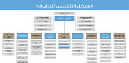 اللجنة المؤقتة للتعليم العالي ت قر الهيكلة الجديدة لـجامعة الإمام محمد بن سعود الإسلامية